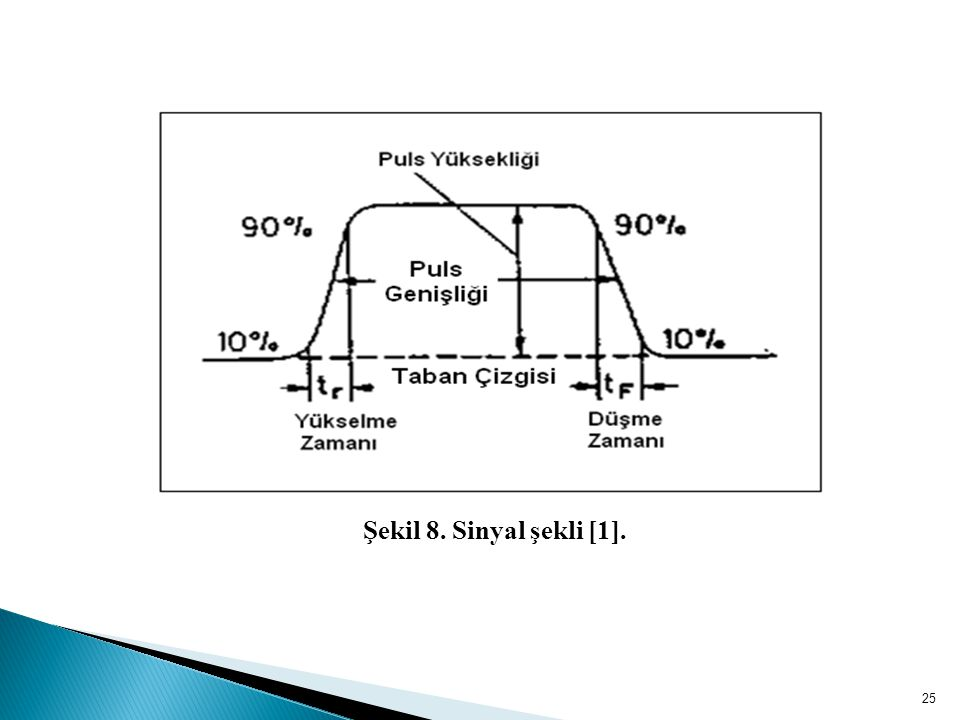 Şekil 8. Sinyal şekli [1].